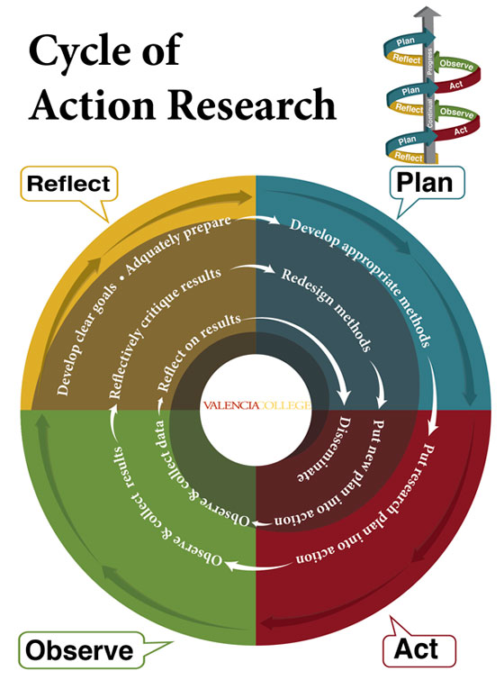 Cycle of Action Research