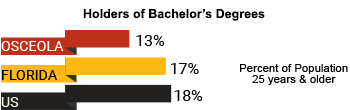 Graph of Holders of Bachelor's Degrees